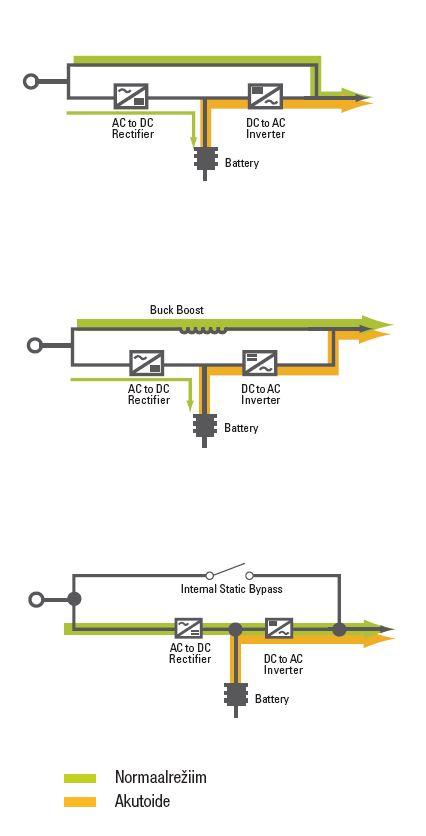 UPS topoloogia